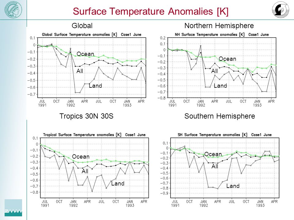 Surface Temperature Anomalies [K]